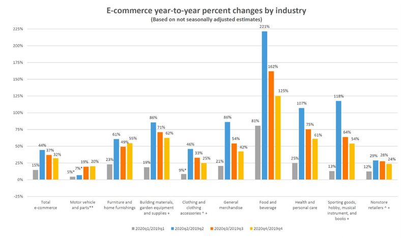 Graph of eCommerce growth in various industries in Q1, Q2, Q3, Q4 of 2020